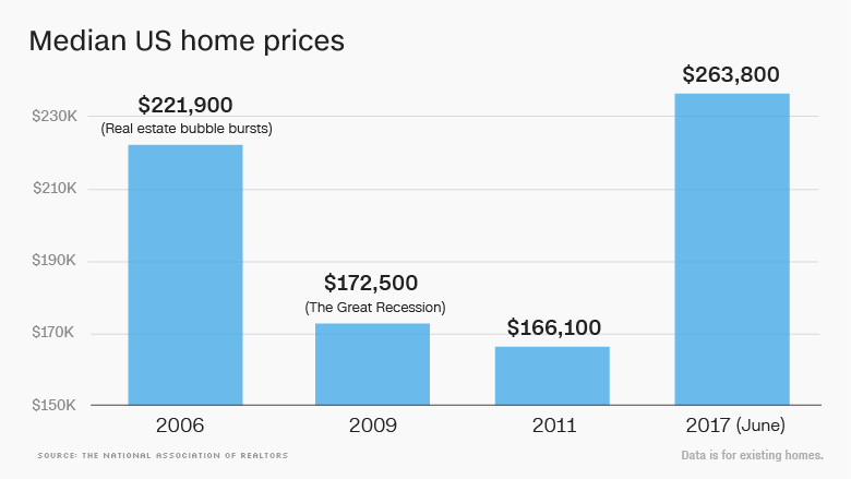 trump median home prices