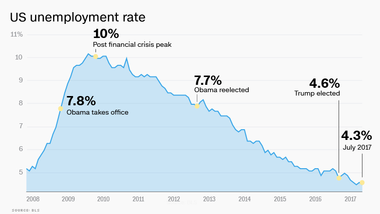 170807132907-trump-unemployment-rate-july-2017-780x439.jpg