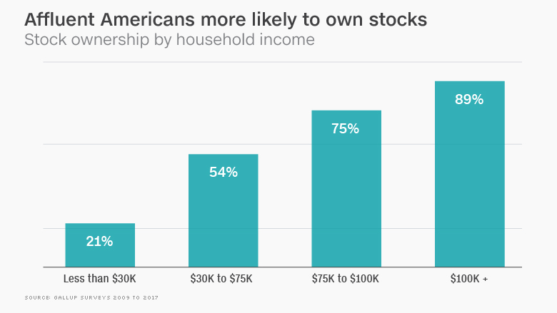 chart stock market ownership income