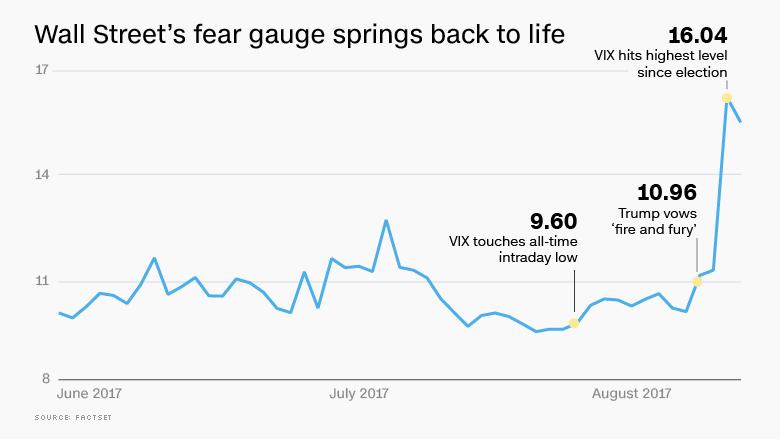 wall street fear gauge