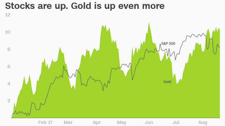 gold versus stocks