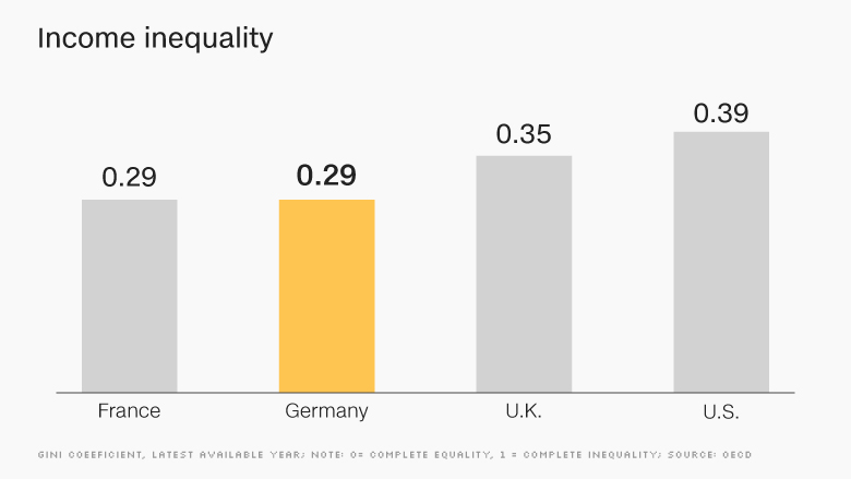 germany inequality