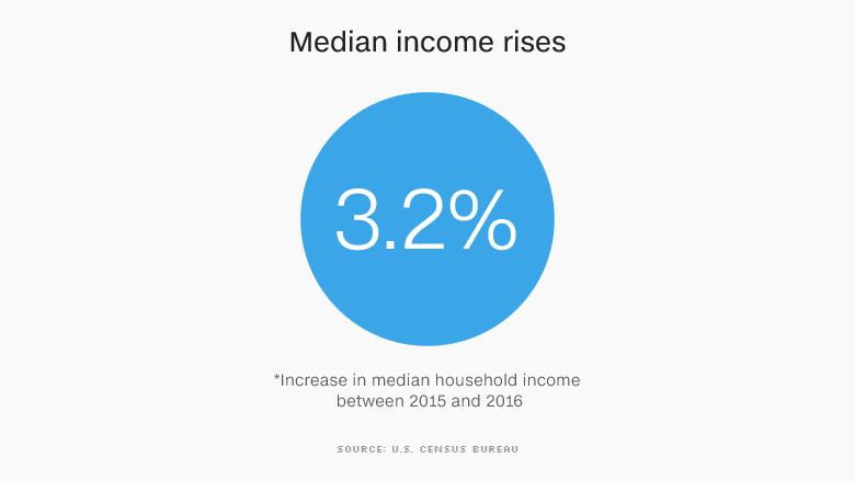 median income rises