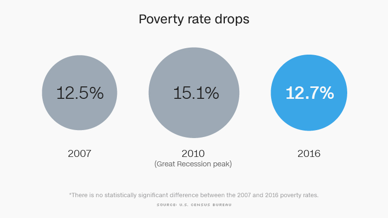 poverty rate drops