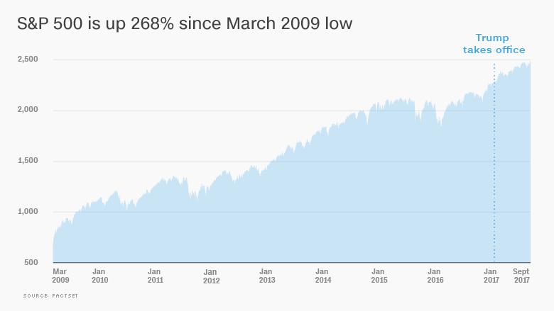 bull market sp 500