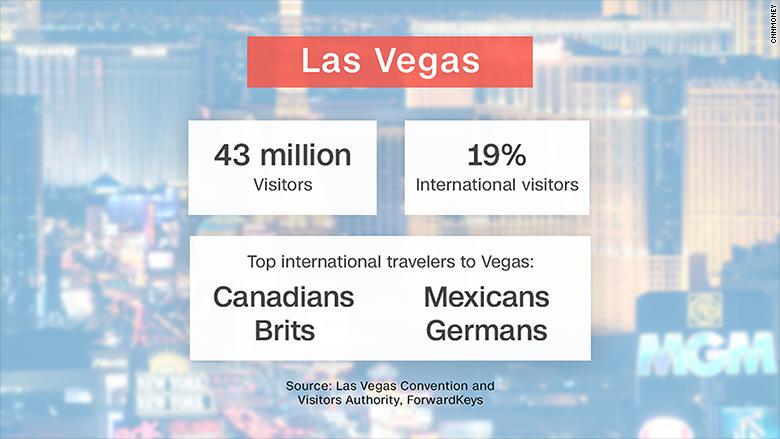 las vegas tourism stats