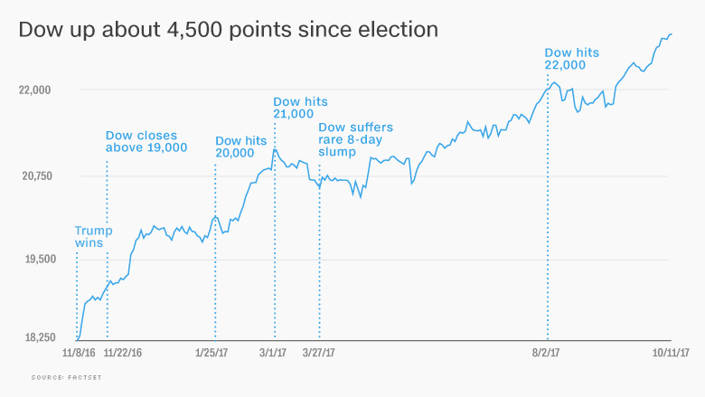 dow trump election stocks 1011