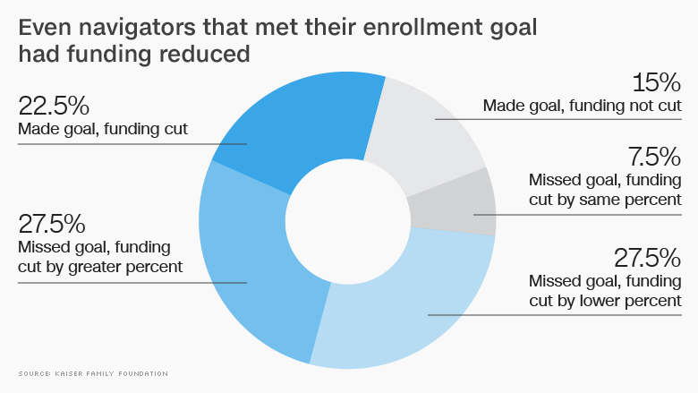 chart trump obamacare funding goal
