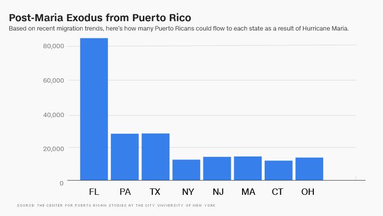 puerto rico exodus chart