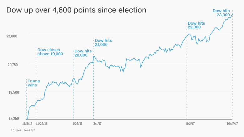 dow trump election stocks 1017