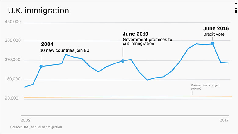 chart uk immigration 2