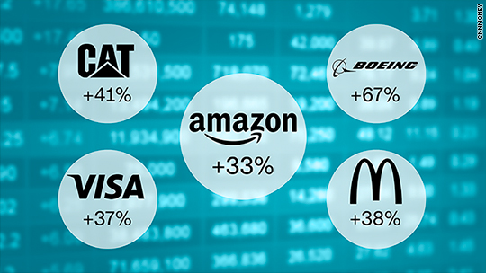 It's primetime for Amazon and sizzling Dow stocks