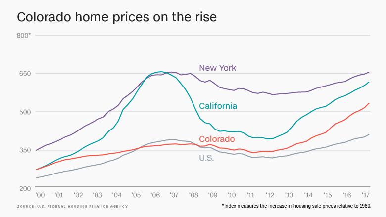 colorado home prices rise