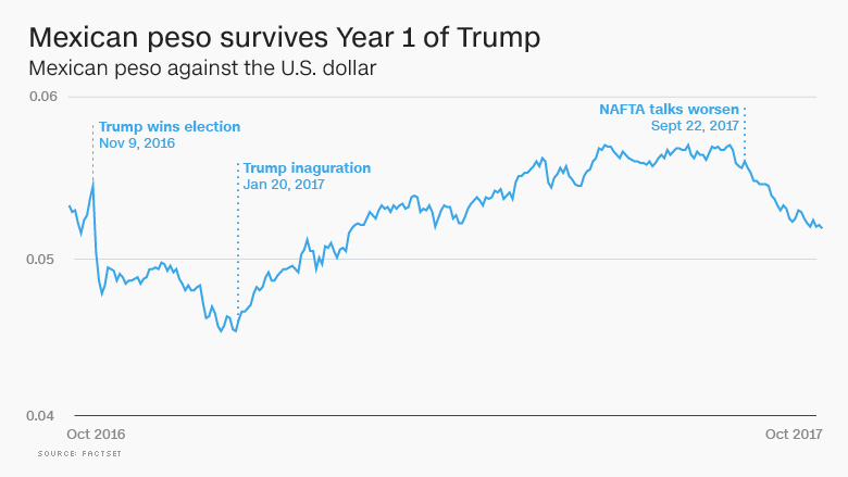 mexican peso survives year 1