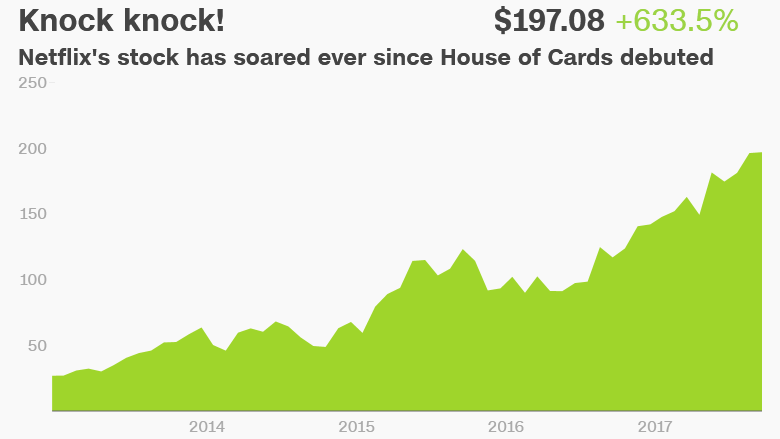 netflix house of cards stock
