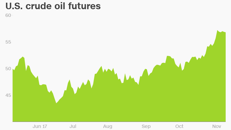 oil prices june november
