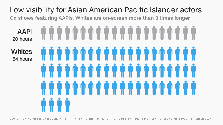 aapi actor low visibility