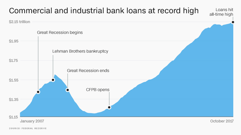 business loans banks record high