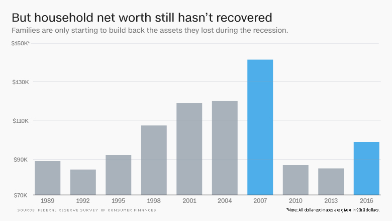 household net worth not recovered