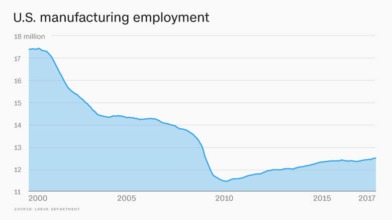 chart us manufacturing employment