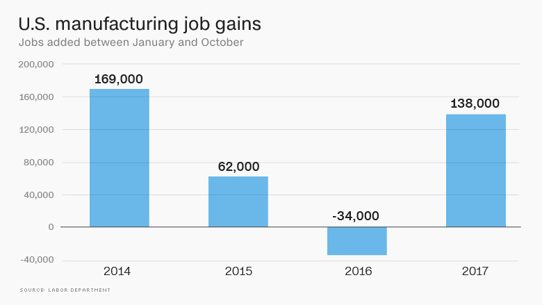 chart manufacturing job gains