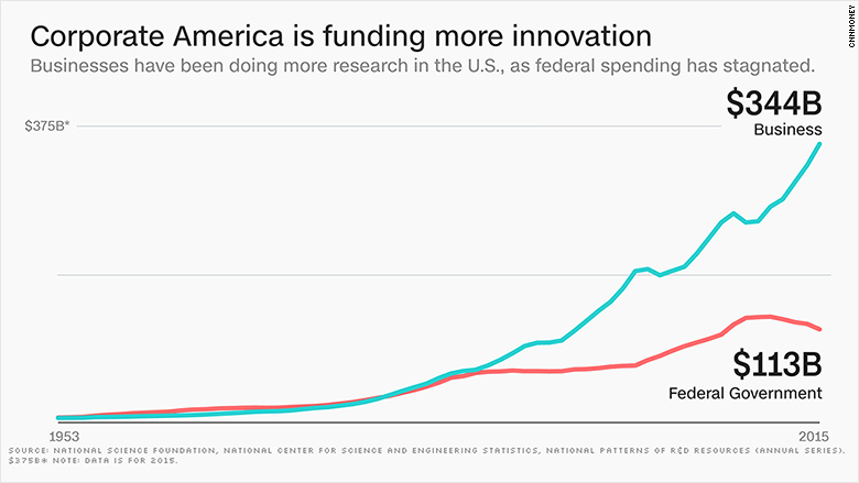 How tax reform could hinder innovation in the U.S.