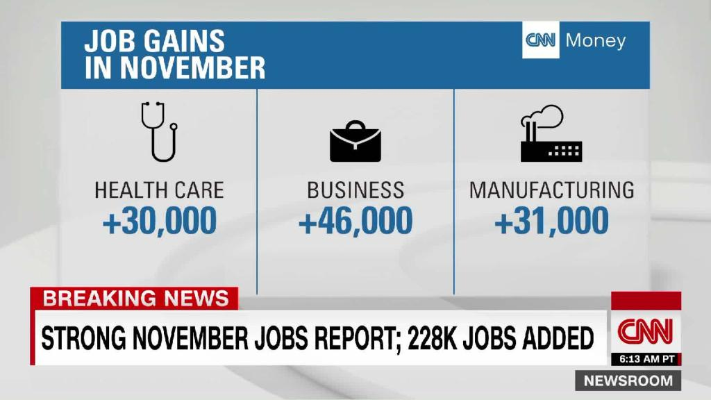 Image result for November Job report