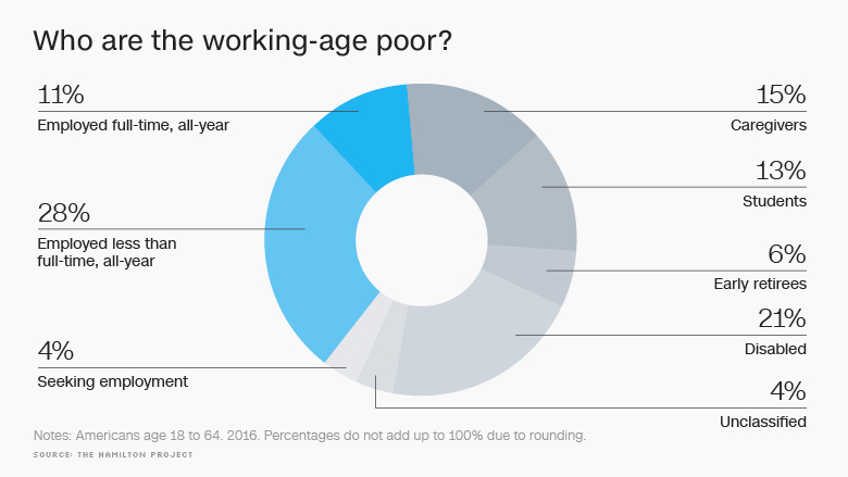 working age poor