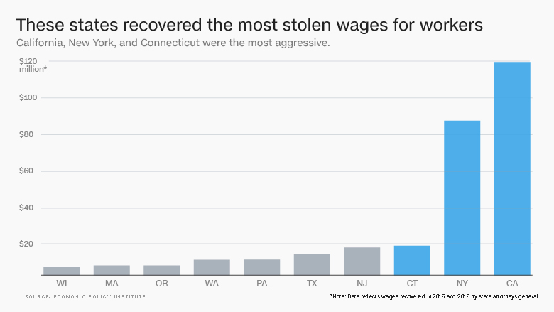 recovered stolen wages