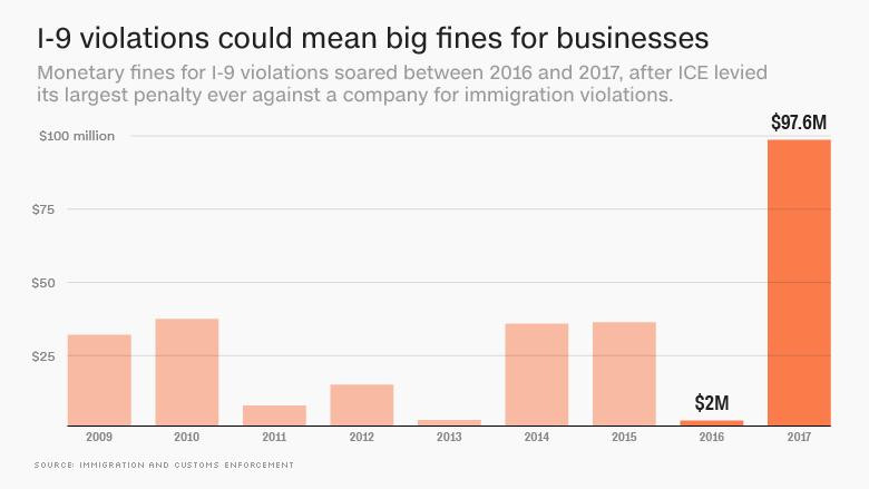 chart I9 fines
