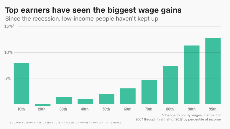 chart rich wage gains