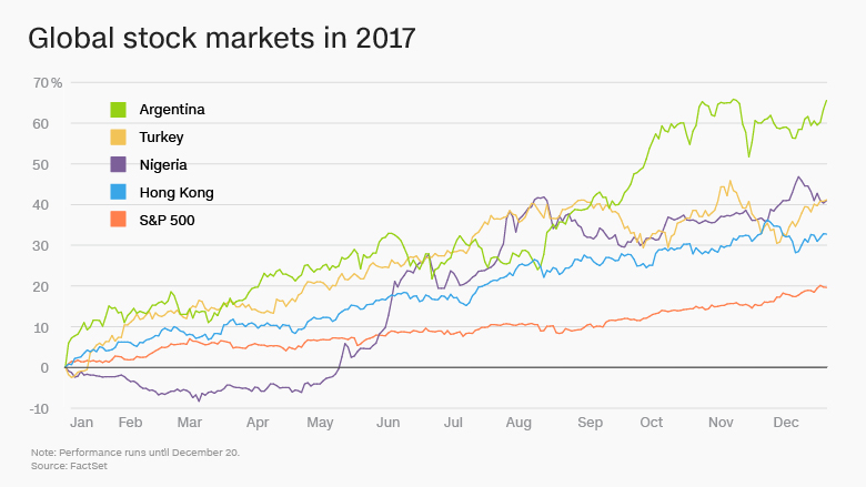 U.S. stocks had a banner year in 2017. These markets did even better