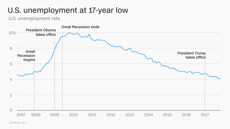 2017 job market unemployment