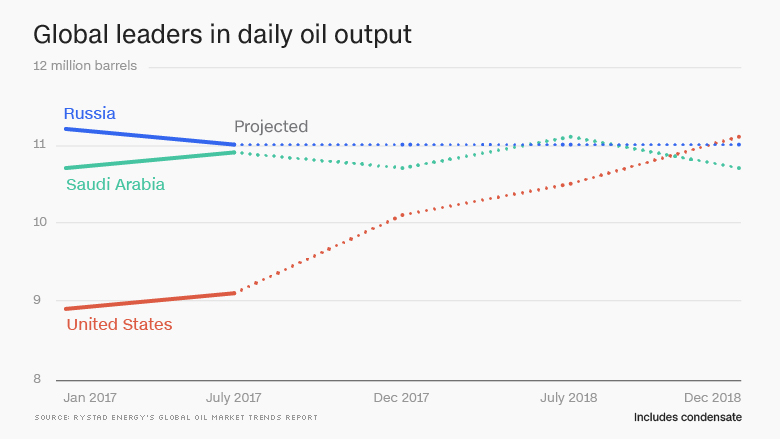 global leaders daily oil output