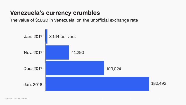 Chart Venezuela Cash Crisis