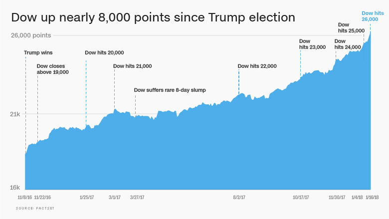 dow since trump election 26000