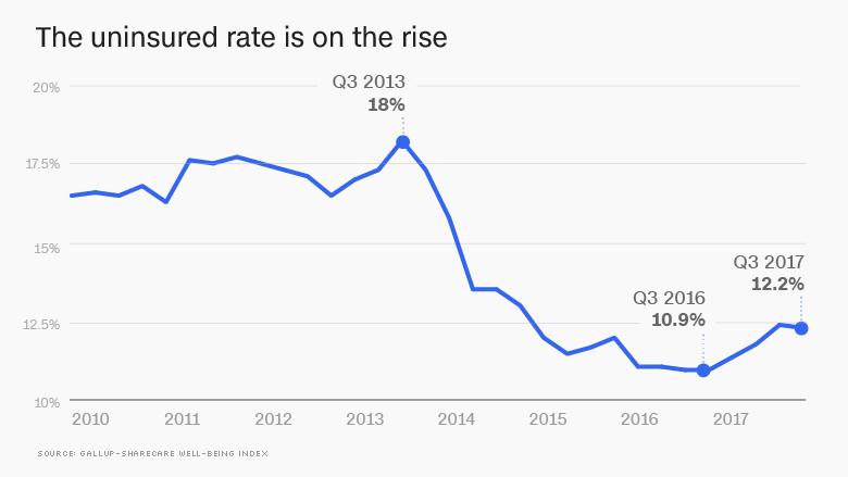 uninsured rate rise