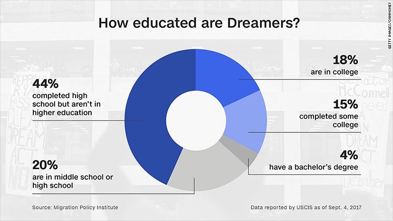 Despite DACA uncertainty, Dreamers still determined to go to college