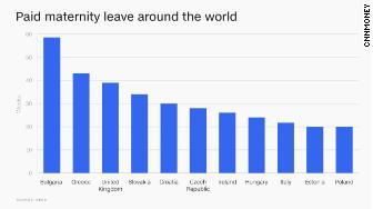 chart maternity leave oecd new