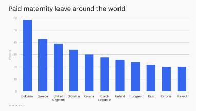 These countries offer the most generous maternity leave