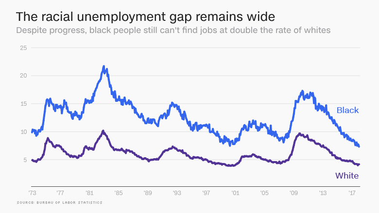 Black unemployment is at a record low. But there's a lot ...