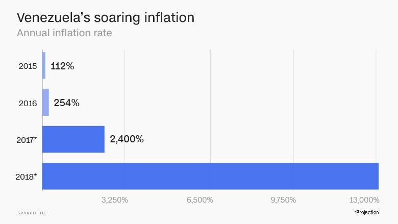 venezuelas soaring inflation