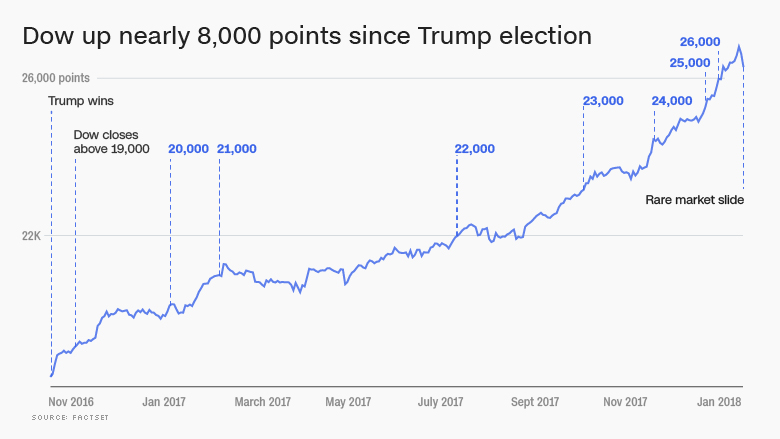dow since trump election 26000 with slump