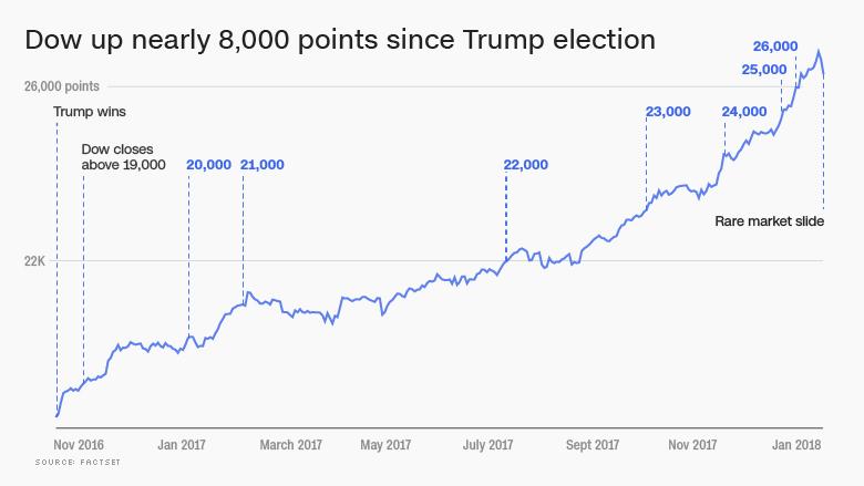 dow since trump election 26000 with slump