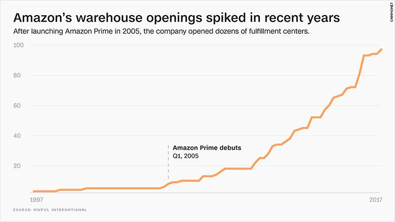 amazon shipment centers
