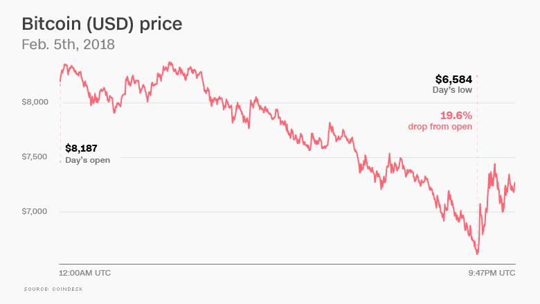 chart bitcoin price feb 2018