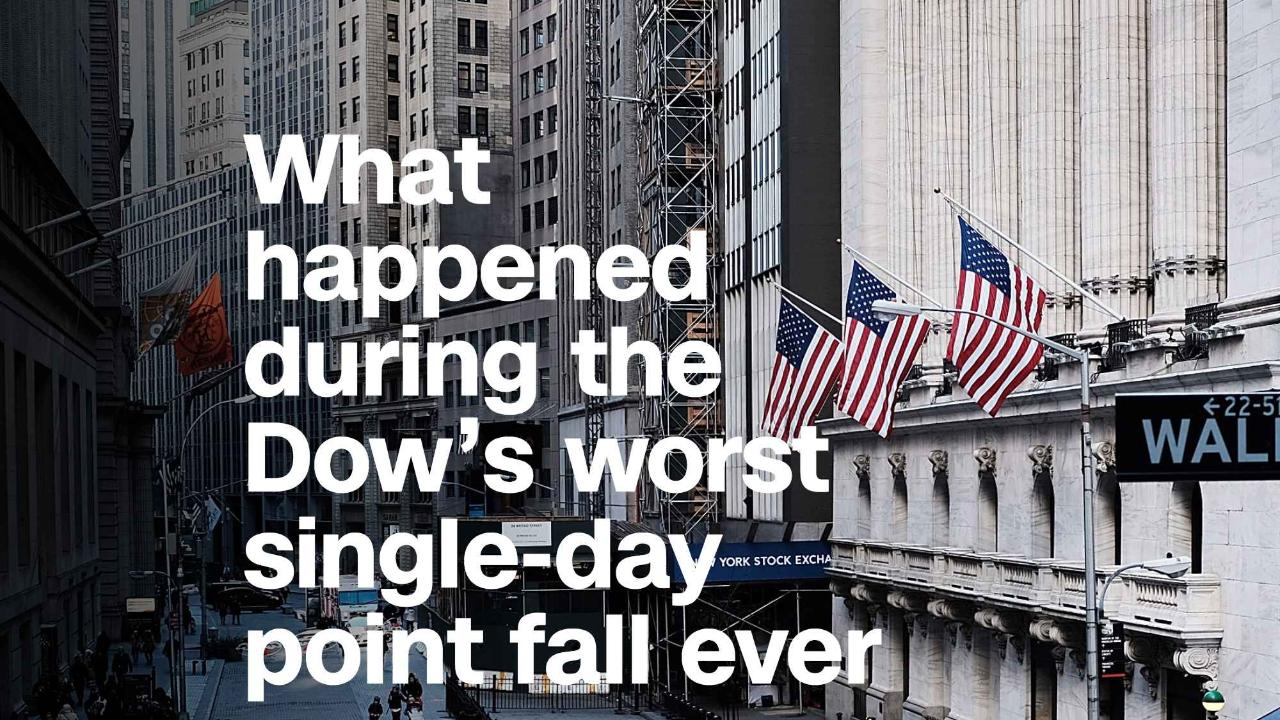 Here's what happened during the Dow's worst single-day point fall ever - Video - Business News