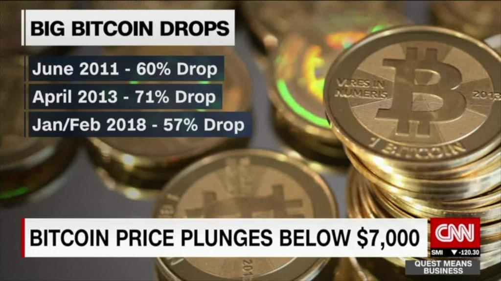 Bitcoin plunges 57% since January, falls below $7,000