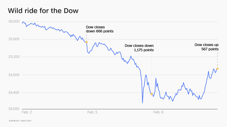 After Market Stock Quotes Impressive Dow Roars Back For 567Point Gain After Scary Start  Feb6 2018