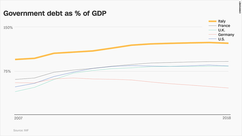chart italy government debt